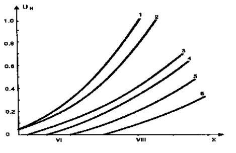 Зависимост интензитет-строителна система
